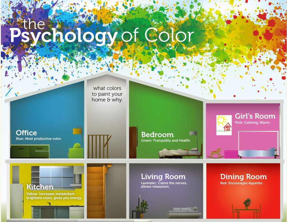 Цветове за кухнята